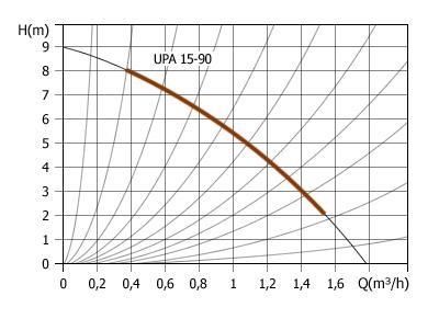 Grafik UPA 15-90